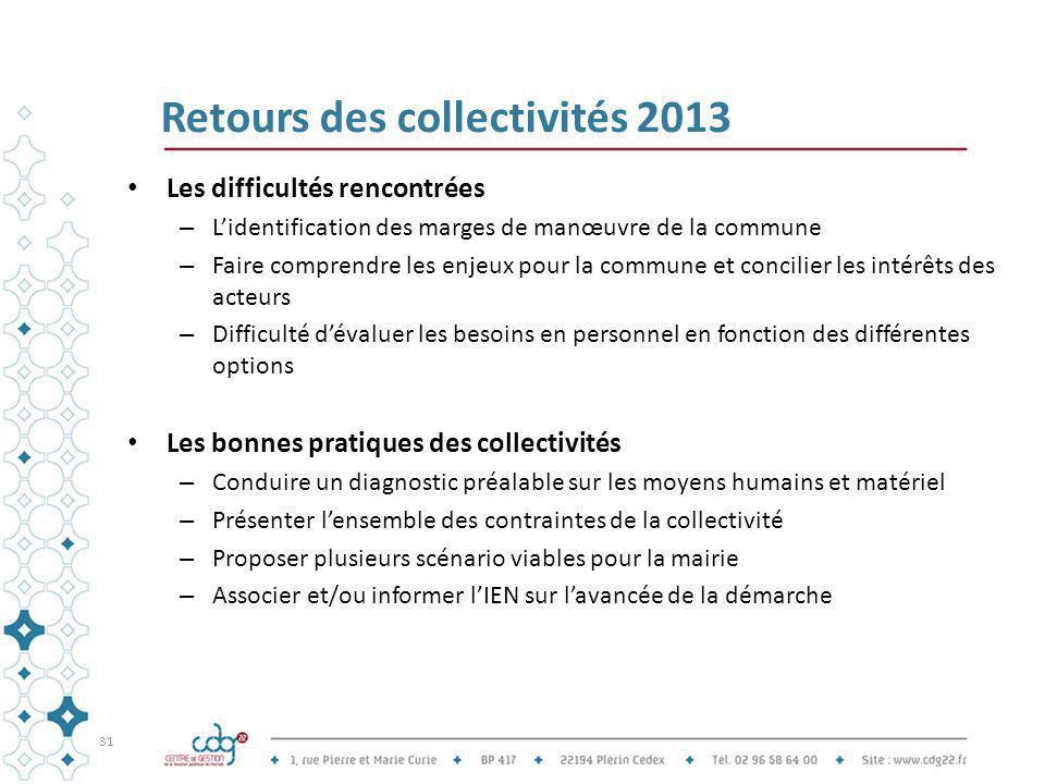 Retours des collectivités 2013 Les difficultés rencontrées – L'identification des marges de manœuvre de la commune – Faire comprendre les enjeux pour
