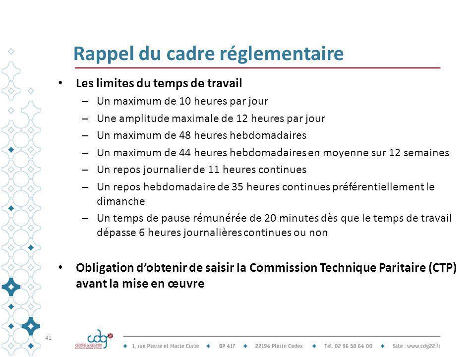 Rappel du cadre réglementaire Les limites du temps de travail – Un maximum de 10 heures par jour – Une amplitude maximale de 12 heures par jour – Un m