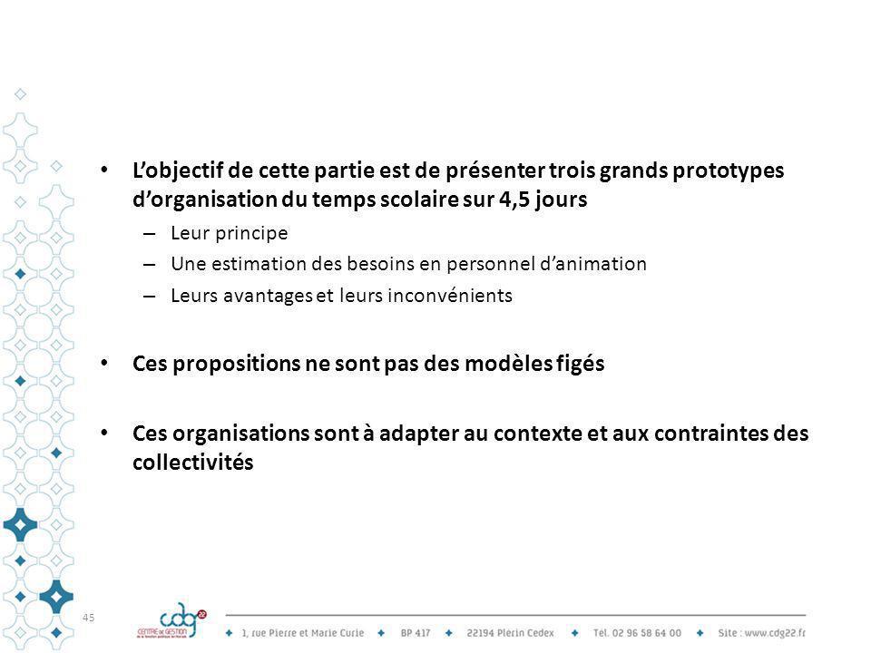 L'objectif de cette partie est de présenter trois grands prototypes d'organisation du temps scolaire sur 4,5 jours – Leur principe – Une estimation de