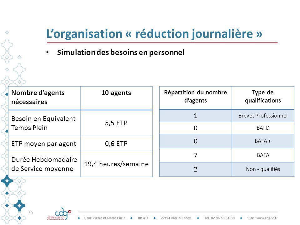 L'organisation « réduction journalière » Simulation des besoins en personnel 50 Nombre d'agents nécessaires 10 agents Besoin en Equivalent Temps Plein