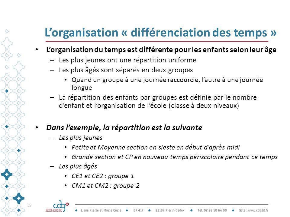 L'organisation « différenciation des temps » L'organisation du temps est différente pour les enfants selon leur âge – Les plus jeunes ont une répartit