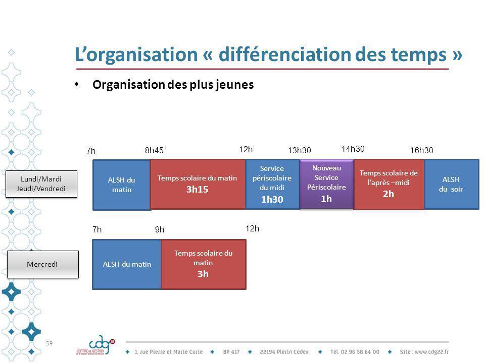 L'organisation « différenciation des temps » Organisation des plus jeunes 59 ALSH du matin Temps scolaire du matin 3h15 Temps scolaire de l'après –mid
