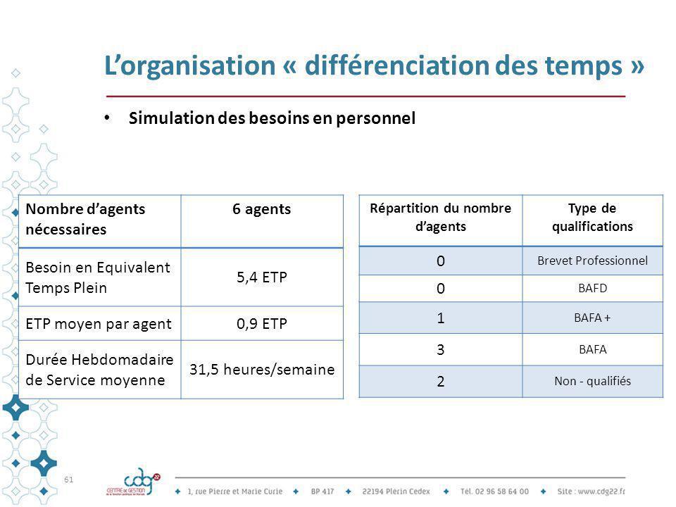 L'organisation « différenciation des temps » Simulation des besoins en personnel 61 Nombre d'agents nécessaires 6 agents Besoin en Equivalent Temps Pl