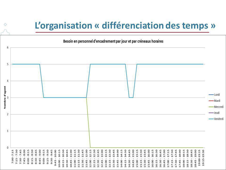L'organisation « différenciation des temps » 62