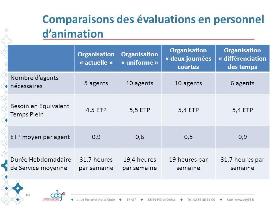 Comparaisons des évaluations en personnel d'animation Organisation « actuelle » Organisation « uniforme » Organisation « deux journées courtes Organis