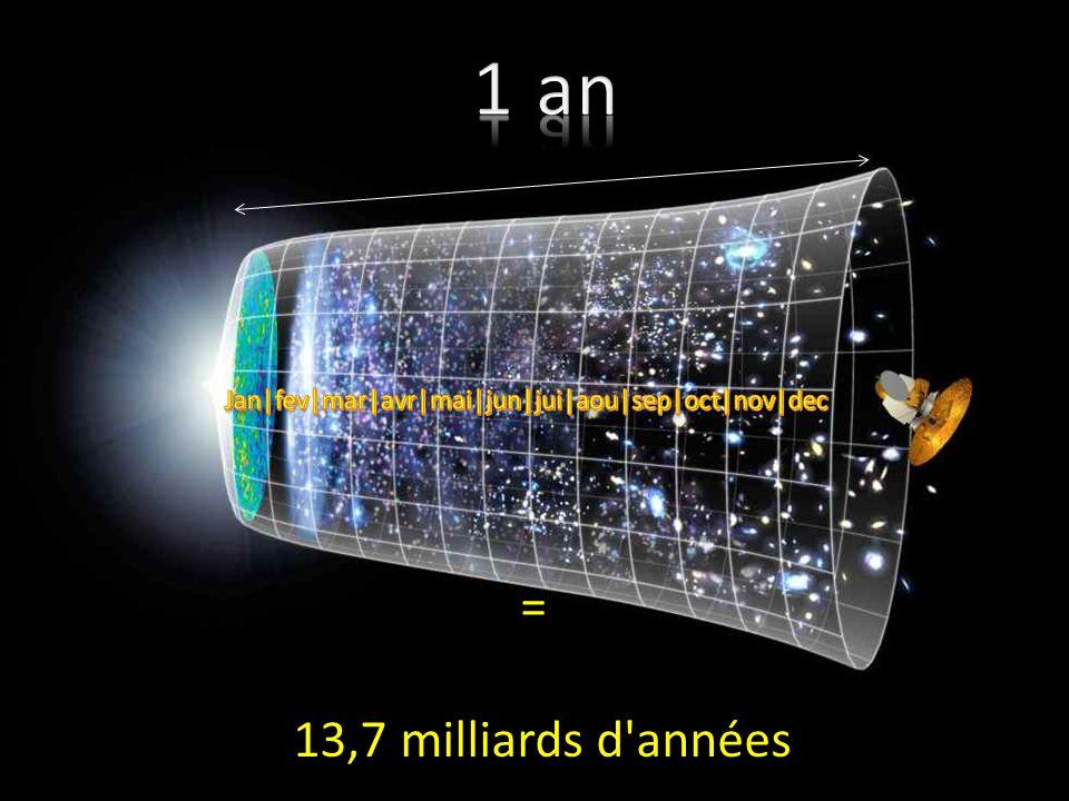 Calendrier des principaux évènements de l'histoire de l'Univers, de la Terre et de la lignée humaine, répartis sur une année De quoi faire réfléchir..