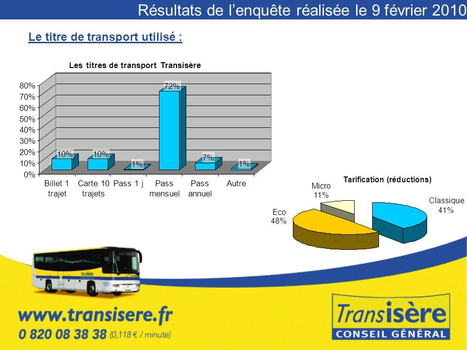Résultats de l'enquête réalisée le 9 février 2010 Le titre de transport utilisé : 10% 1% 72% 7% 1% 0% 10% 20% 30% 40% 50% 60% 70% 80% Billet 1 trajet