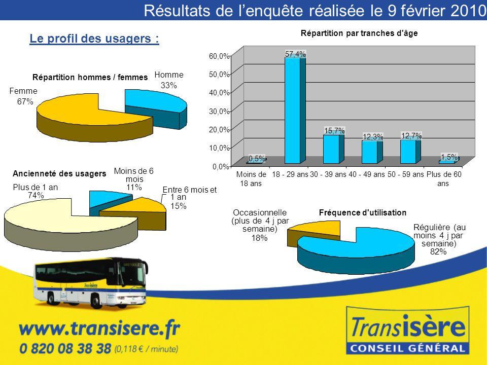 Résultats de l'enquête réalisée le 9 février 2010 Le profil des usagers : Répartition hommes / femmes Homme 33% Femme 67% 0,5% 57,4% 15,7% 12,3% 12,7%