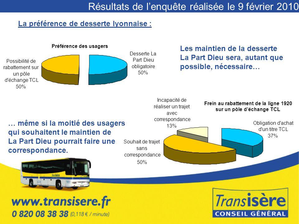 Résultats de l'enquête réalisée le 9 février 2010 La préférence de desserte lyonnaise : Préférence des usagers Possibilité de rabattement sur un pôle