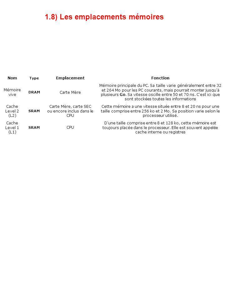 1.8) Les emplacements mémoires Nom Type EmplacementFonction Mémoire vive DRAM Carte Mère Mémoire principale du PC. Sa taille varie généralement entre