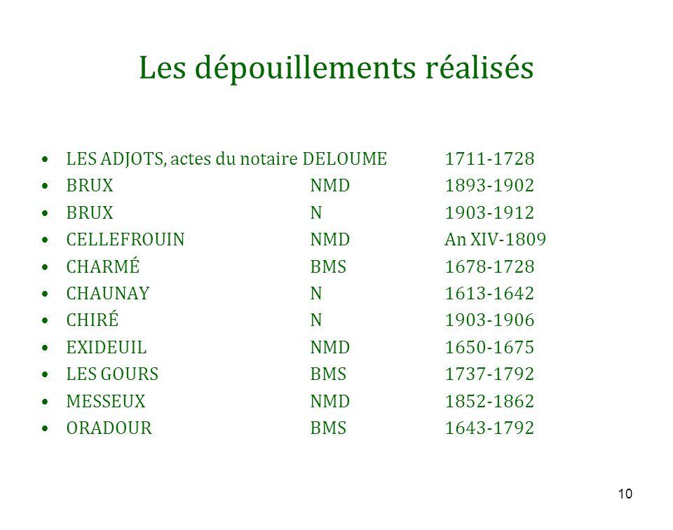 Les dépouillements réalisés LES ADJOTS, actes du notaire DELOUME1711-1728 BRUXNMD1893-1902 BRUXN1903-1912 CELLEFROUINNMDAn XIV-1809 CHARMÉBMS1678-1728