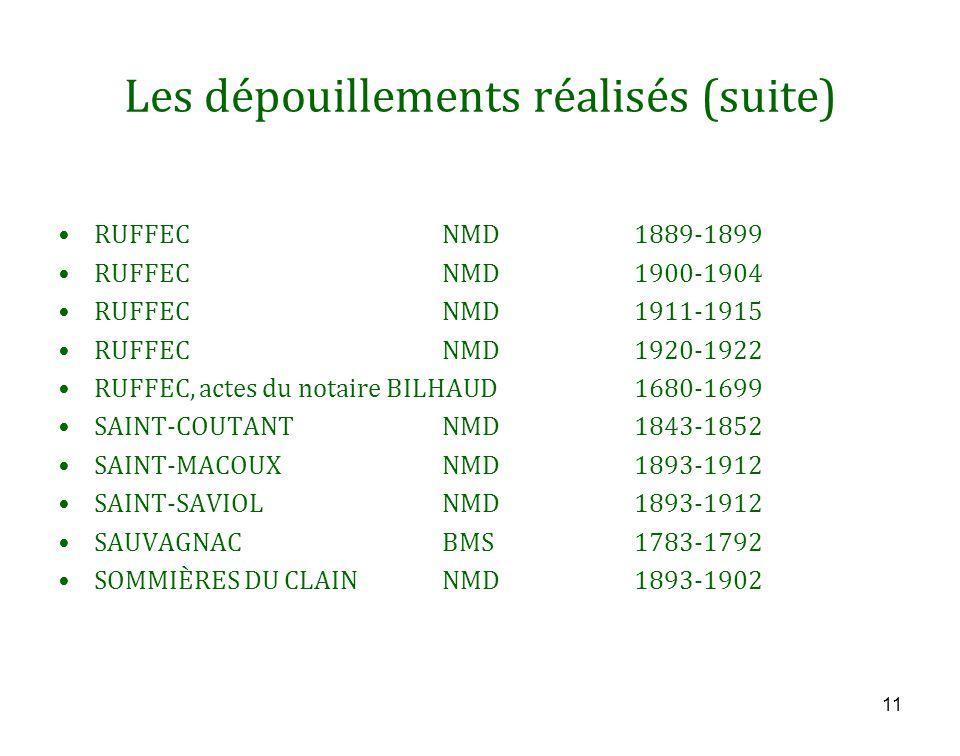 Les dépouillements réalisés (suite) RUFFECNMD1889-1899 RUFFECNMD1900-1904 RUFFECNMD1911-1915 RUFFECNMD1920-1922 RUFFEC, actes du notaire BILHAUD1680-1