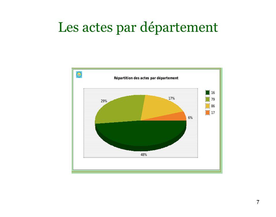 7 Les actes par département