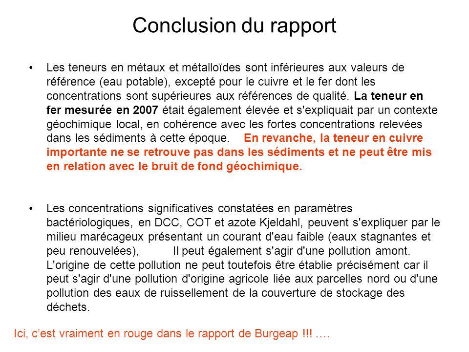 Conclusion du rapport Les teneurs en métaux et métalloïdes sont inférieures aux valeurs de référence (eau potable), excepté pour le cuivre et le fer d