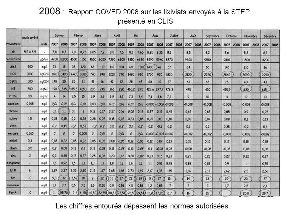 2008 : Rapport COVED 2008 sur les lixiviats envoyés à la STEP présenté en CLIS Les chiffres entourés dépassent les normes autorisées.