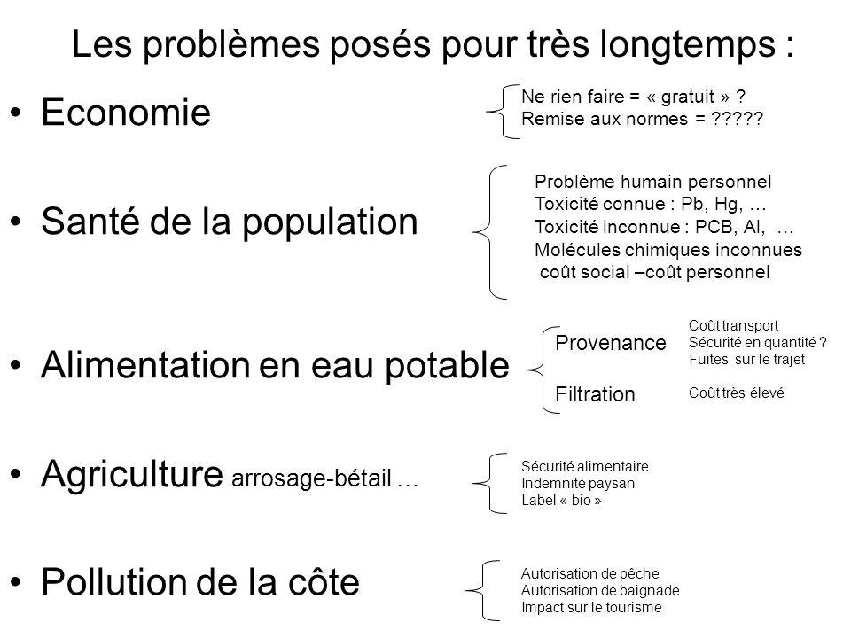 Les problèmes posés pour très longtemps : Economie Santé de la population Alimentation en eau potable Agriculture arrosage-bétail … Pollution de la cô