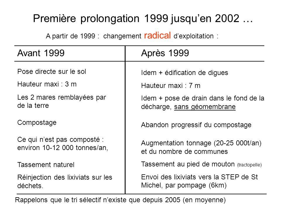 Première prolongation 1999 jusqu'en 2002 … Après 1999 Idem + édification de digues Hauteur maxi : 7 m Idem + pose de drain dans le fond de la décharge