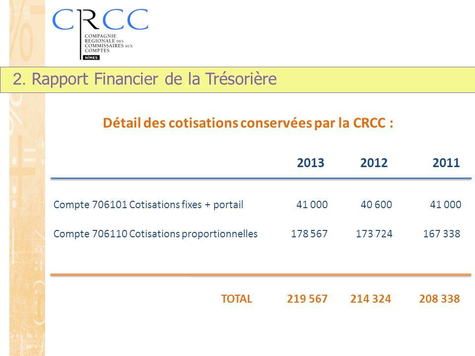 2013 2012 2011 Compte 706101 Cotisations fixes + portail 41 000 40 600 41 000 Compte 706110 Cotisations proportionnelles 178 567 173 724 167 338 TOTAL 219 567 214 324 208 338 Détail des cotisations conservées par la CRCC : 2.