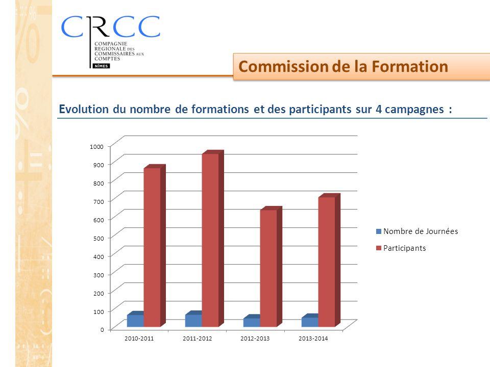 Commission de la Formation E volution du nombre de formations et des participants sur 4 campagnes :