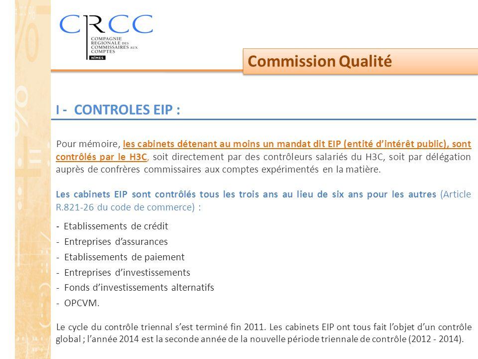 Commission Qualité Pour mémoire, les cabinets détenant au moins un mandat dit EIP (entité d'intérêt public), sont contrôlés par le H3C, soit directement par des contrôleurs salariés du H3C, soit par délégation auprès de confrères commissaires aux comptes expérimentés en la matière.