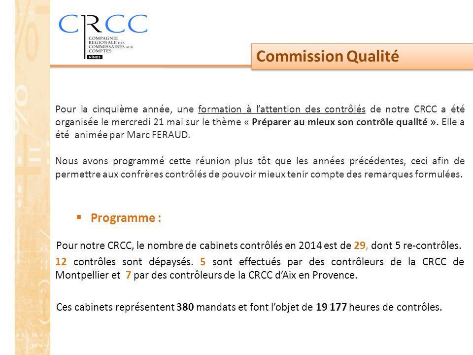 Commission Qualité  Programme : Pour notre CRCC, le nombre de cabinets contrôlés en 2014 est de 29, dont 5 re-contrôles. 12 contrôles sont dépaysés.