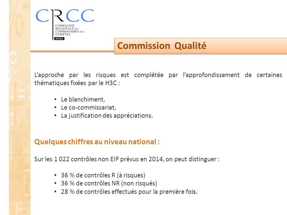 Commission Qualité L'approche par les risques est complétée par l'approfondissement de certaines thématiques fixées par le H3C : Le blanchiment, Le co-commissariat, La justification des appréciations.