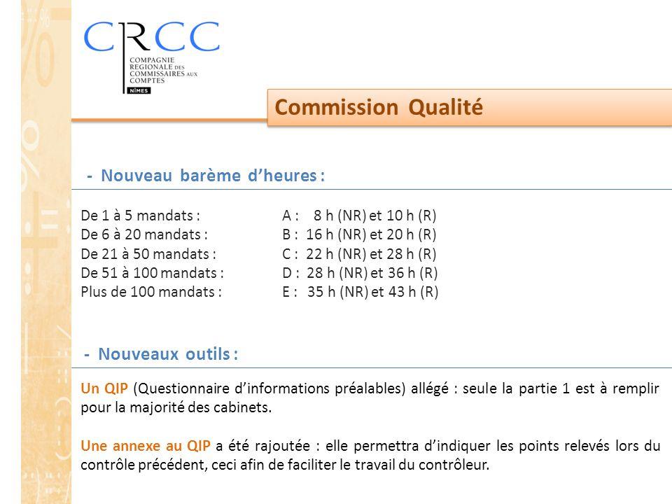Commission Qualité - Nouveau barème d'heures : De 1 à 5 mandats : A : 8 h (NR) et 10 h (R) De 6 à 20 mandats :B : 16 h (NR) et 20 h (R) De 21 à 50 mandats :C : 22 h (NR) et 28 h (R) De 51 à 100 mandats :D : 28 h (NR) et 36 h (R) Plus de 100 mandats :E : 35 h (NR) et 43 h (R) - Nouveaux outils : Un QIP (Questionnaire d'informations préalables) allégé : seule la partie 1 est à remplir pour la majorité des cabinets.