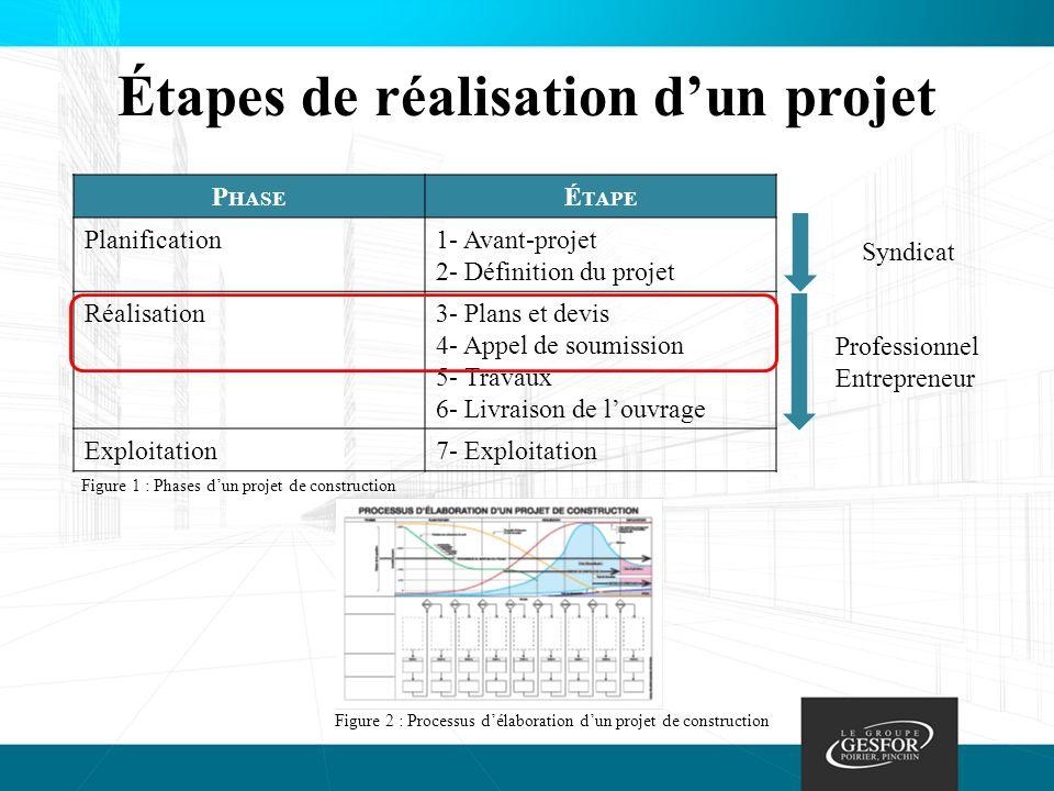 Processus d'une partie de la phase de réalisation Dossier d'appel d'offres Appel de soumissions Étude des différentes offres Choix du candidat Figure 3 : Les différentes étapes