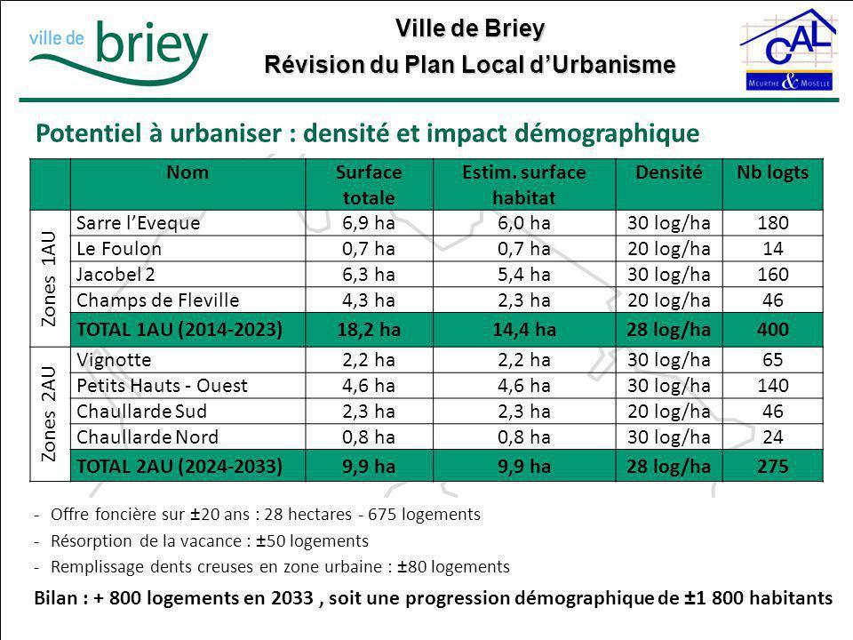 Ville de Briey Révision du Plan Local d'Urbanisme Potentiel à urbaniser : densité et impact démographique -Offre foncière sur ±20 ans : 28 hectares -