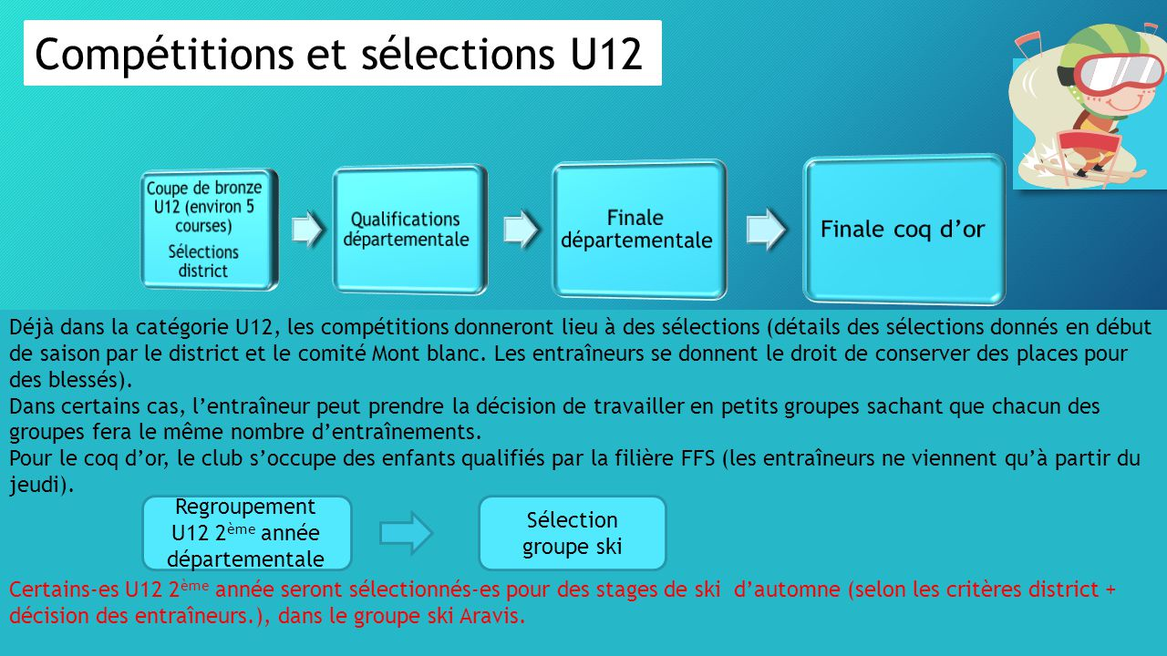 Compétitions et sélections U12 Déjà dans la catégorie U12, les compétitions donneront lieu à des sélections (détails des sélections donnés en début de