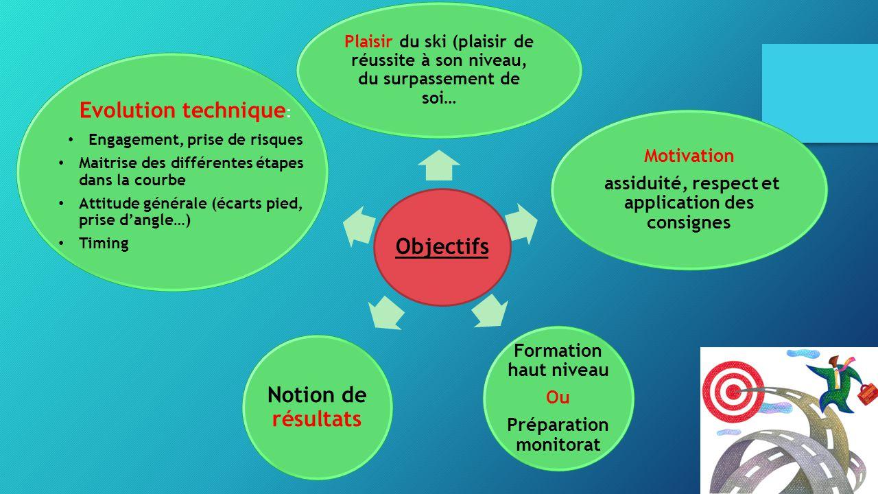 Objectifs Motivation assiduité, respect et application des consignes Plaisir du ski (plaisir de réussite à son niveau, du surpassement de soi… Evoluti