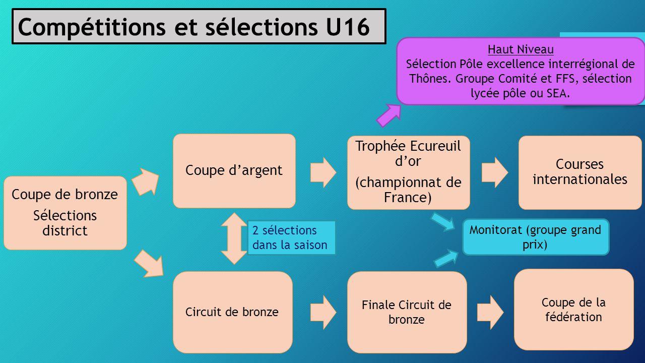 Compétitions et sélections U16 Coupe de bronze Sélections district Coupe d'argent Trophée Ecureuil d'or (championnat de France) Courses internationale