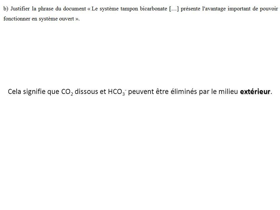 extérieur Cela signifie que CO 2 dissous et HCO 3 - peuvent être éliminés par le milieu extérieur.