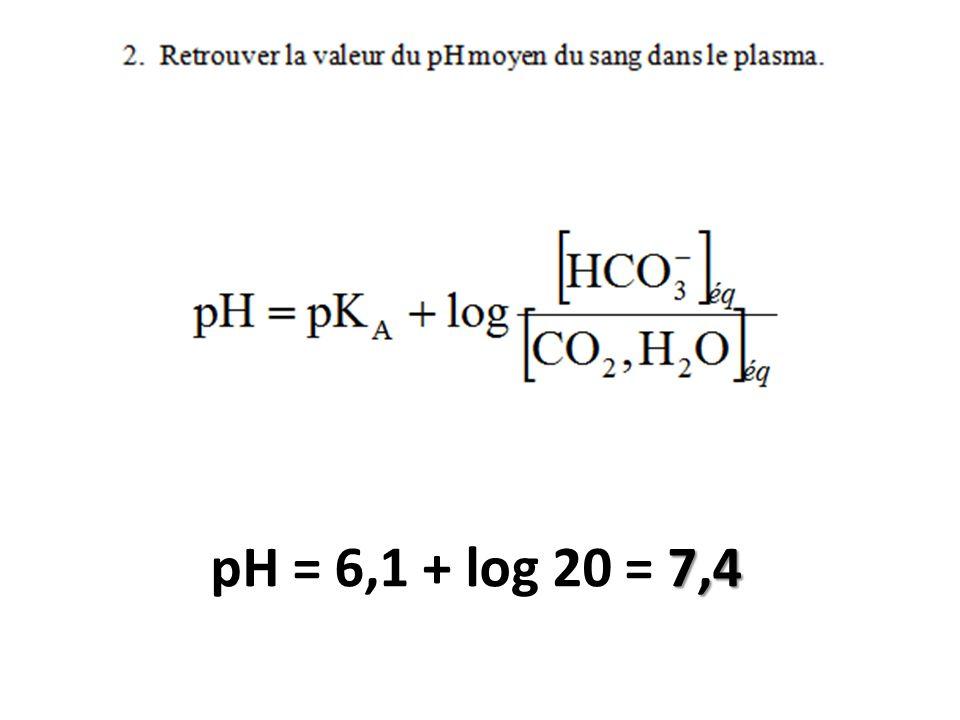 Avant ajout : [H 3 O + ] 0 = 10 -pH [H 3 O + ] 0 = 10 -pH = 10 -7,4 = 4,0.10 -8 mol.L -1 Après ajout : [H 3 O + ] éq = [H 3 O + ] 0 + 1,0.10 -3 [H 3 O + ] éq = 4,0.10 -8 + 1,0.10 -3 = 1,0.10 -3 mol.L -1 pH = - log[H 3 O + ] éq pH = - log (1,0.10 -3 ) pH= 3,0 Sans le système de tampon, les ions oxonium ajoutés resteraient dans le sang et se rajouteraient à ceux déjà présents à pH = 7,4.