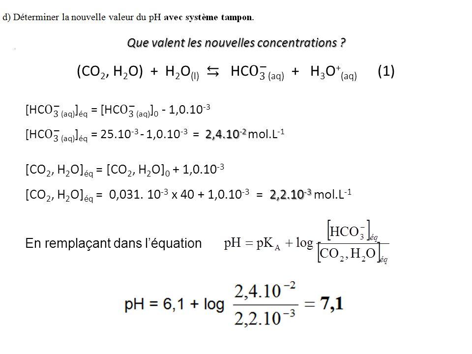 En remplaçant dans l'équation :. Que valent les nouvelles concentrations ? [CO 2, H 2 O] éq = [CO 2, H 2 O] 0 + 1,0.10 -3 2,2.10 -3 [CO 2, H 2 O] éq =