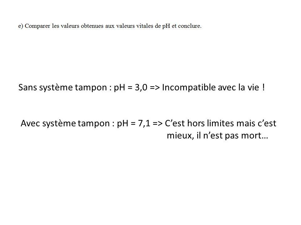 Sans système tampon : pH = 3,0 => Incompatible avec la vie ! Avec système tampon : pH = 7,1 => C'est hors limites mais c'est mieux, il n'est pas mort…