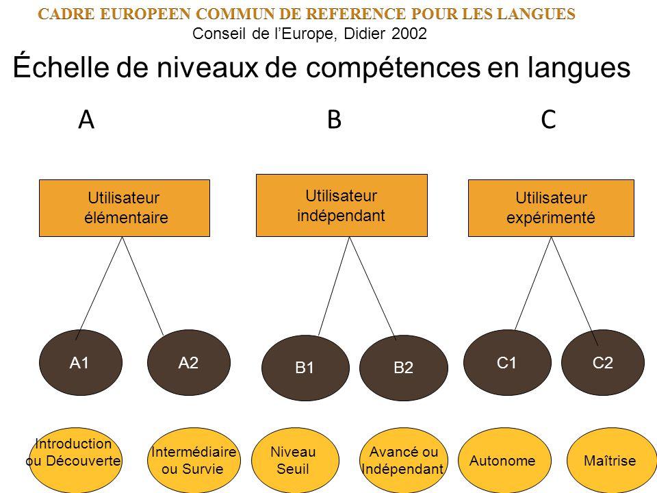 Échelle de niveaux de compétences en langues A B C A1A2C2 Utilisateur élémentaire Utilisateur indépendant Utilisateur expérimenté B1B2 C1 Introduction