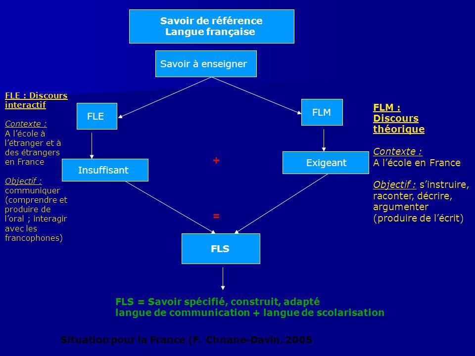 Savoir de référence Langue française Savoir à enseigner FLE FLM Insuffisant Exigeant FLE : Discours interactif Contexte : A l'école à l'étranger et à