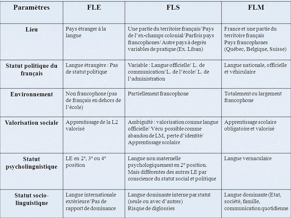 ParamètresFLEFLSFLM Lieu Pays étranger à la langue Une partie du territoire français/ Pays de l'ex-champs colonial/ Parfois pays francophones/ Autre p
