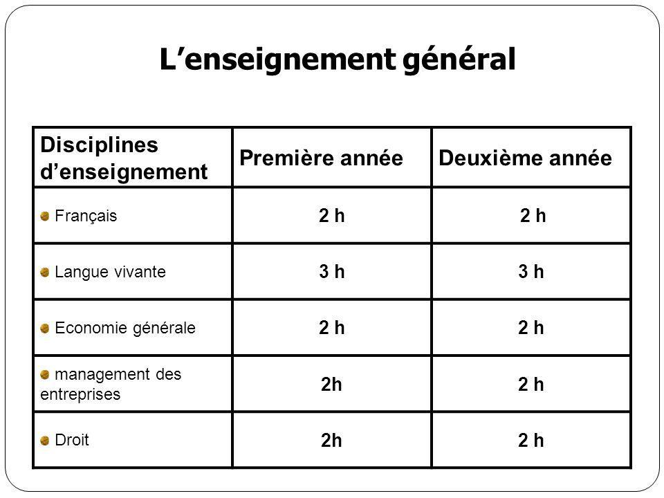 L'enseignement général Disciplines d'enseignement Première annéeDeuxième année Français 2 h Langue vivante 3 h Economie générale 2 h management des en