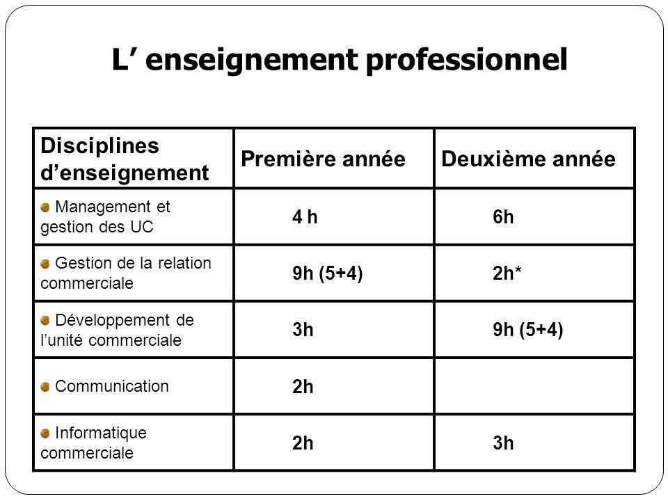 L' enseignement professionnel Disciplines d'enseignement Première annéeDeuxième année Management et gestion des UC 4 h 6h Gestion de la relation comme