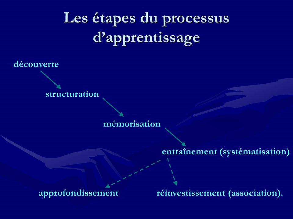 Les étapes du processus d'apprentissage découverte structuration mémorisation entraînement (systématisation) approfondissementréinvestissement (association).