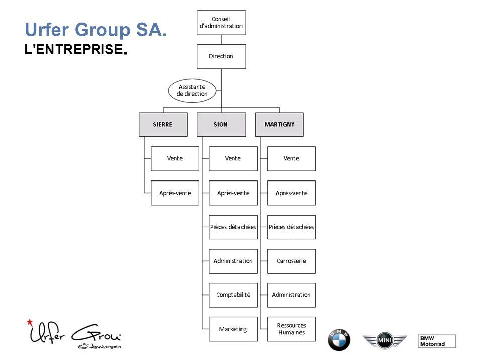 Urfer Group SA. L ENTREPRISE.