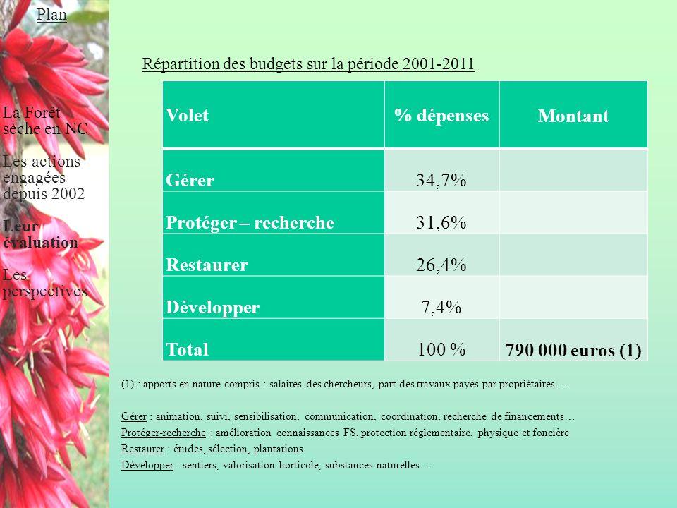 Répartition des budgets sur la période 2001-2011 (1) : apports en nature compris : salaires des chercheurs, part des travaux payés par propriétaires…