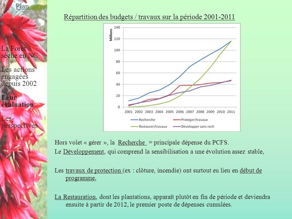 Répartition des budgets / travaux sur la période 2001-2011 Hors volet « gérer », la Recherche = principale dépense du PCFS. Le Développement, qui comp
