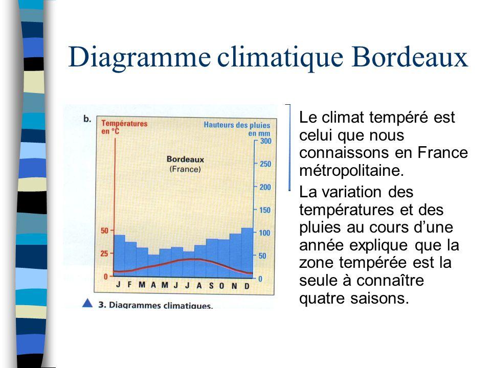 Diagramme climatique Bordeaux Le climat tempéré est celui que nous connaissons en France métropolitaine. La variation des températures et des pluies a