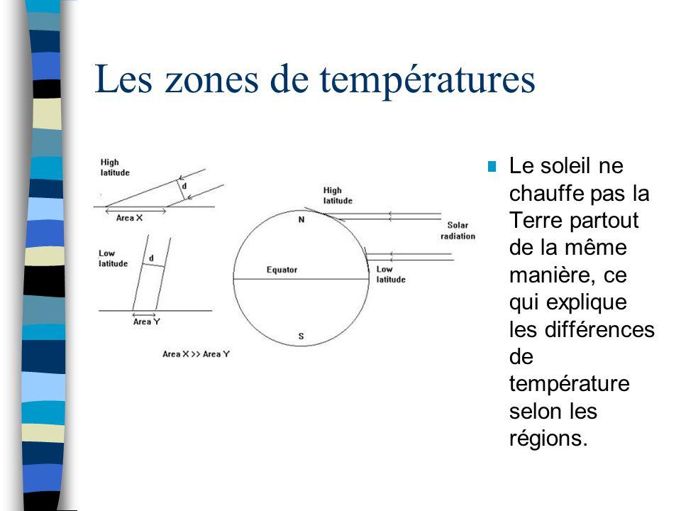 Les zones de températures Le soleil ne chauffe pas la Terre partout de la même manière, ce qui explique les différences de température selon les régio