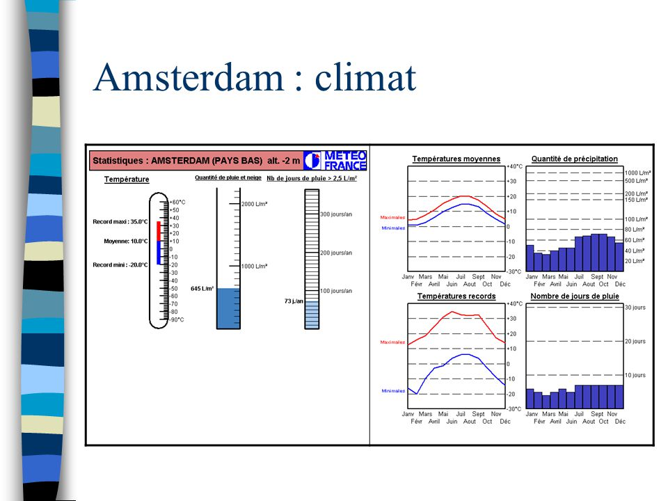 Amsterdam : climat