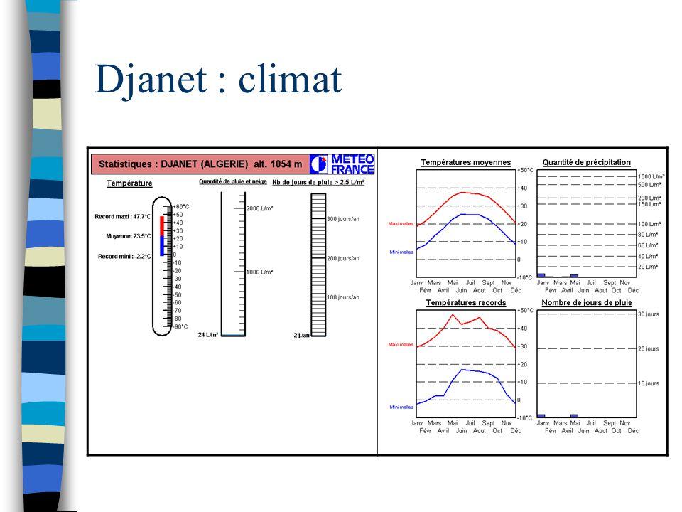 Djanet : climat