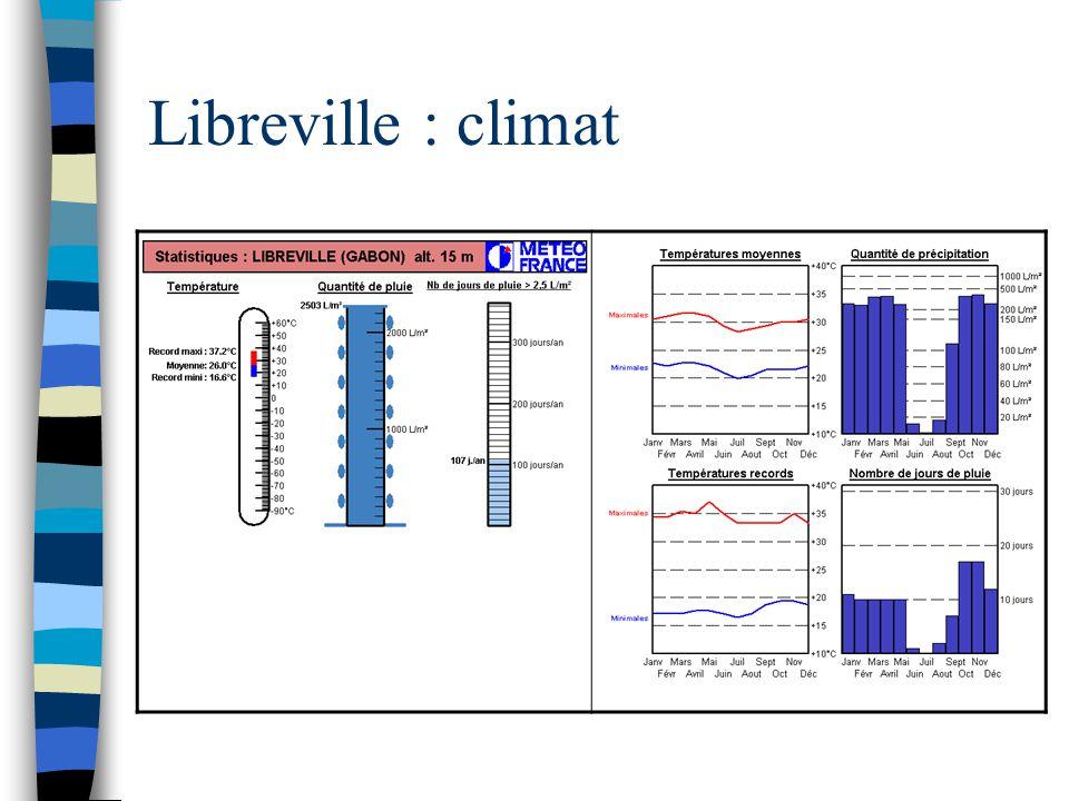 Libreville : climat